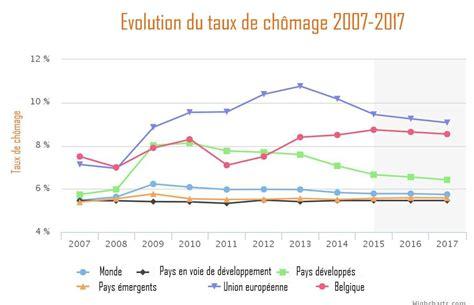 bureau du chomage bruxelles le nombre de ch 244 meurs va augmenter dans le monde en 2016