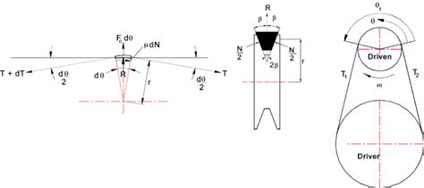 C Section Pulley Dimensions by Vee Belts V Belts