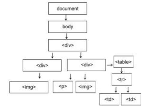 tutorial php dom tutorial javascript acceder a los elementos de la p 225 gina