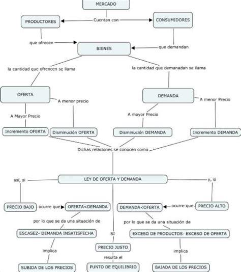 savia economa 1 bachillerato mapas conceptuales economia bachillerato