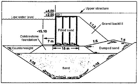 constructing a cross section typical cross section of a quay wall foundation