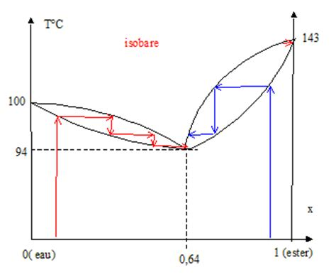 diagrammes binaires liquide vapeur distillation diagramme isobare binaire liquide vapeur