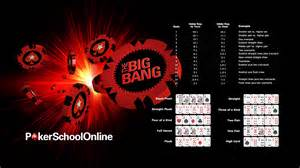 Improve your understanding of poker odds and hand rankings with one of