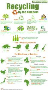 Household Trash Compactor the global face of recycling infographic harmony