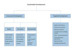 Green Architecture Essay by Green Architecture Essay How Climate Change Affects Building Design Alivegreenalivegreen