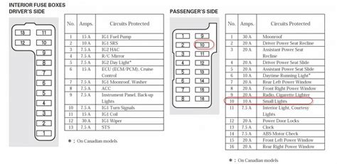 Dashboard Light Fuse by Fuse Box Diagram For 2006 Ford Freestyle Fuse Free