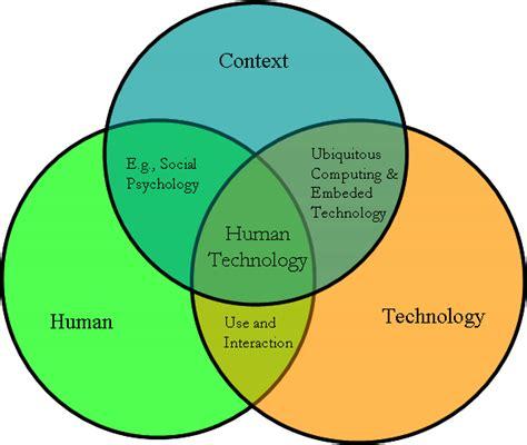 user psychology