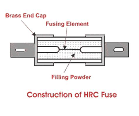 Hrc Help Desk by Hrc Fuse Or High Rupturing Capacity Fuse Marine Notes