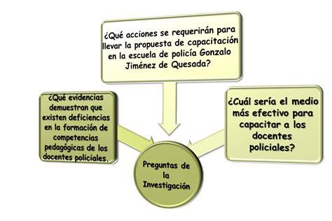 preguntas de investigacion metodologia preguntas de investigaci 243 n pedagogy tools