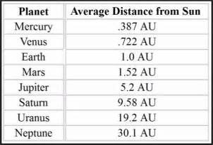 Speed Of Light In Km Per Second Astronomical Units Valmueller Net