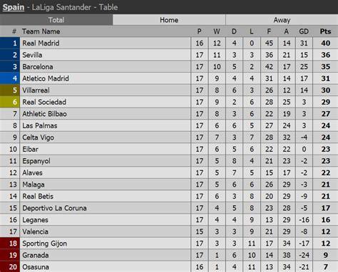 la liga results table summary la liga spain results fixtures tables and berita