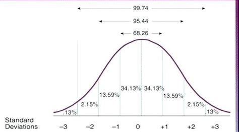 Bell Curve Excel 2010 Bell Curve Graph Excel Standard Scores Chart Use The Normal Distribution Bell Curve Excel Template