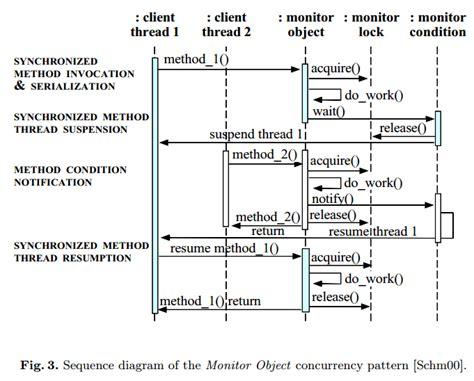 Design Multithreaded Application Java | architecture uml diagrams of multi threaded applications