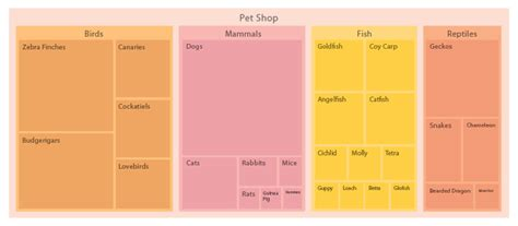 create tree map treemap learn about this chart and tools to create it