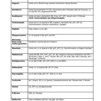 protokoll bei wohnungsübergabe laborkontrollen bei kritischen wirkstoffen