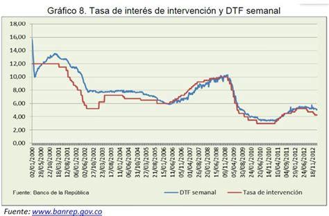 banco de la repblica mantiene la tasa de inters de abaco
