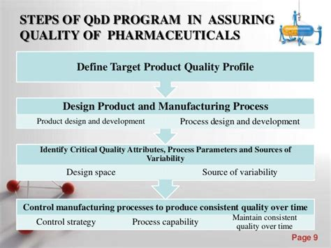 quality by design qbd powerpoint role of quality by design qb d in quality assurance of