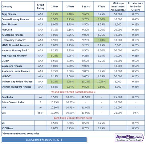dewan housing loan interest rate company fixed deposit fd to choose from