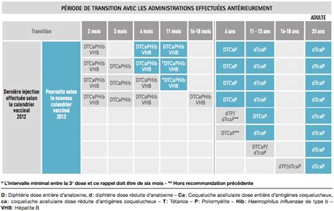 19 Data Cabinet Nouveau Calendrier Vaccinal Simplifi 233 Moins D Injections