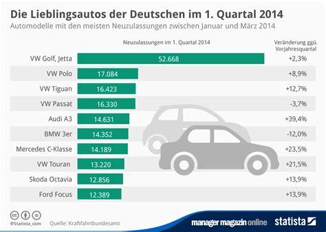 Adac Kfz Versicherung Filiale by Infografik Die Lieblingsautos Der Deutschen Im 1 Quartal