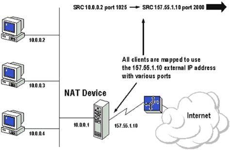 tutorial nat static translation overview of network address translation nat in windows xp