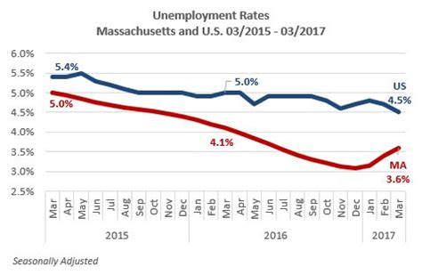 mass unemployment rate ticks up to 3 6 percent state