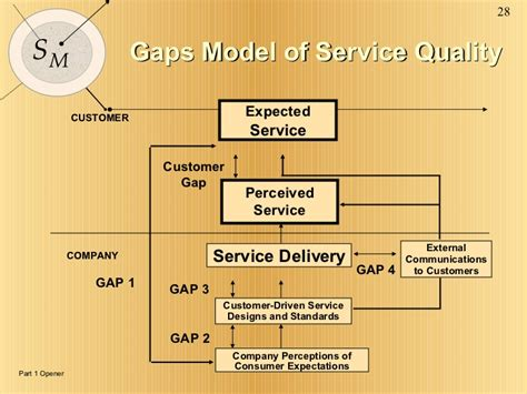 Service Marketing Pdf Mba by Services Marketing