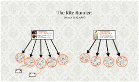 religious themes in the kite runner hannah waitschies on prezi