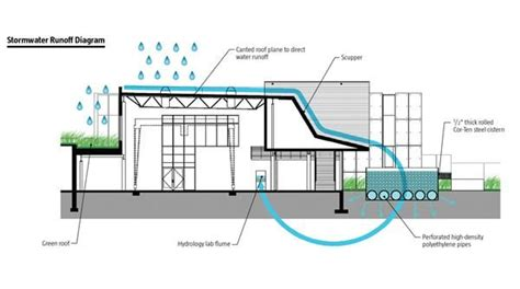 runoff diagram 47 best seismic home design images on strong