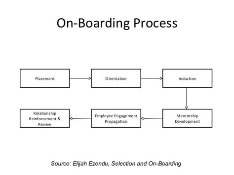 difference between induction orientation and onboarding selection and on boarding process