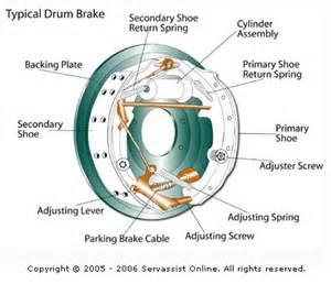 Drum Brake System Components And Operation Marine Engineering Dave June 2011