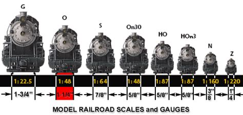 Ride On Backyard Trains Model Train Gauges The Breakdown Everything You Need To