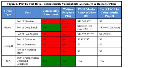 The Critical Infrastructure Gap U S Port Facilities And Cyber Vulnerabilities Vulnerability Assessment Template
