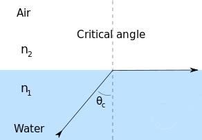 diagram of critical angle reflection does light reflect if incident at exactly the