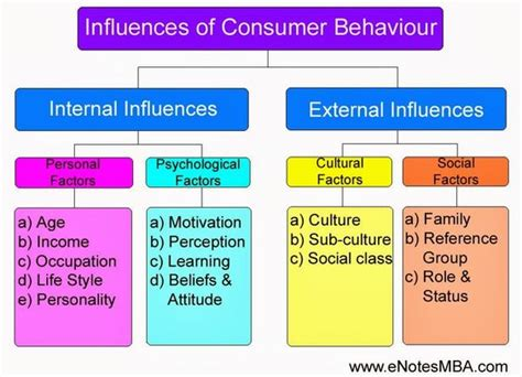 Consumer Behaviour Notes For Mba by Influences Of Consumer Behaviour Visit Http Www