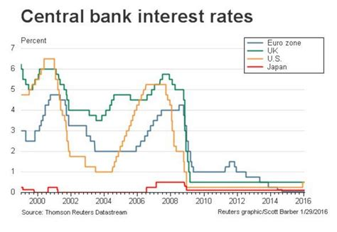 security bank rates so what is a negative interest rate