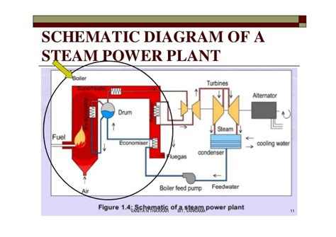 power plant boiler diagram high pressure boilers