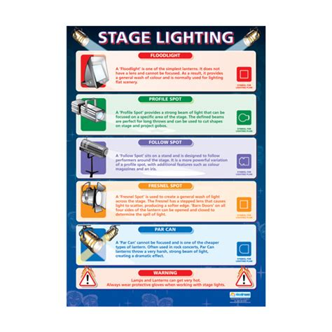 Types Of Stage Lighting Fixtures Drama School Poster Stage Lighting