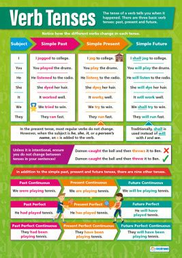 teaching tenses ideas for 0952280868 english posters english teaching resources a1 educational posters