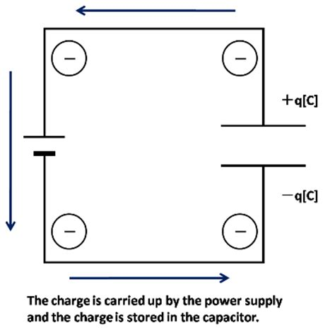 capacitor charge capacity basics of capacitors lesson 1 how do capacitors work murata manufacturing co ltd