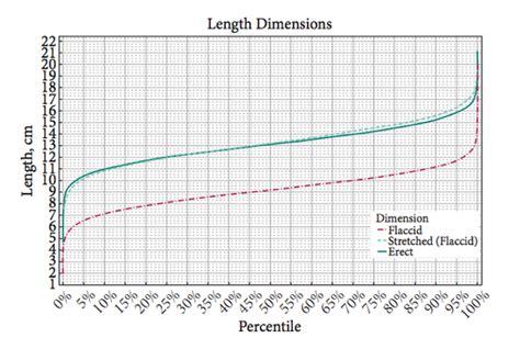 ab wann normal ist die l 228 nge 17cm mit 13 jahren normal jungs