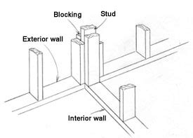 Interior Wall Framing Code by Understanding House Framing How To