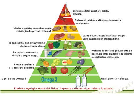 immagine piramide alimentare piramide alimentare in zona dieta zona personalizzata