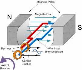 sinusoidal waveform or sine wave in an ac circuit