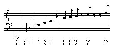 musical notes scale diagram the musical scale