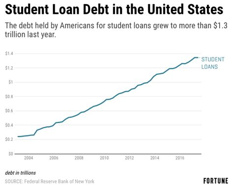 Student Loans For Mba In Us by Are Mba Programs Dying 4 Reasons To Worry