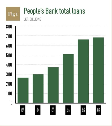peoples bank sri lanka s bank leads sri lanka s economic growth world