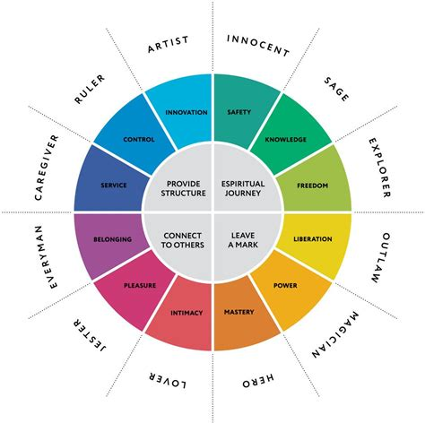 color archetypes understanding personality the 12 jungian archetypes