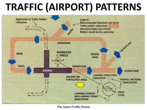 pattern airport ppt aerospace dimensions review aircraft systems