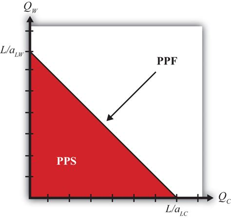 ppf section the ricardian model production possibility frontier